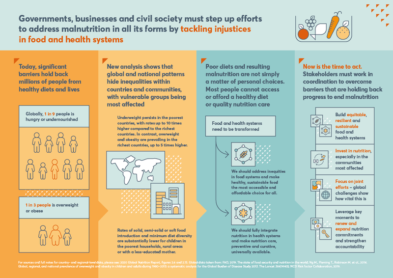 Infographic - Exec Summary - Tacking injustices in food and health systems - mobile