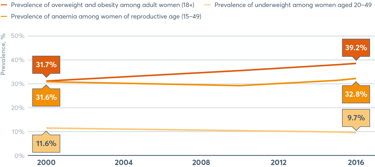 FIGURE 2.4 Global prevalence of anaemia, overweight (including obesity) and underweight in women, 2000–2016
