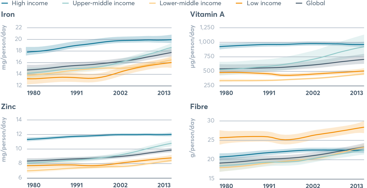 FIGURE 3.1 Availability of fibre, iron, zinc and vitamin A at global level and by income classification, 1980–2013