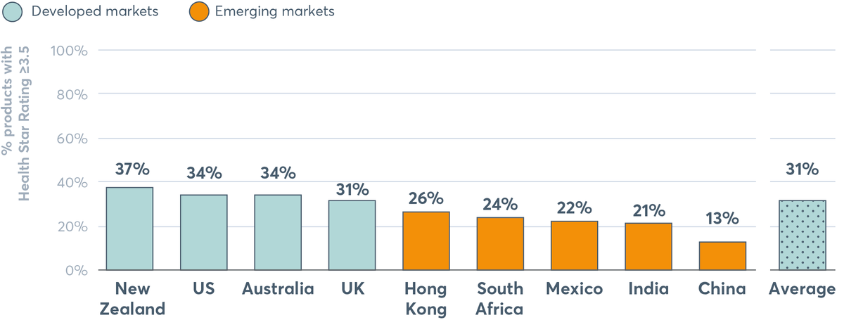FIGURE 4.12 Proportion of packaged food products by country meeting Health Star Rating of 3.5 or more (threshold for 'healthy')