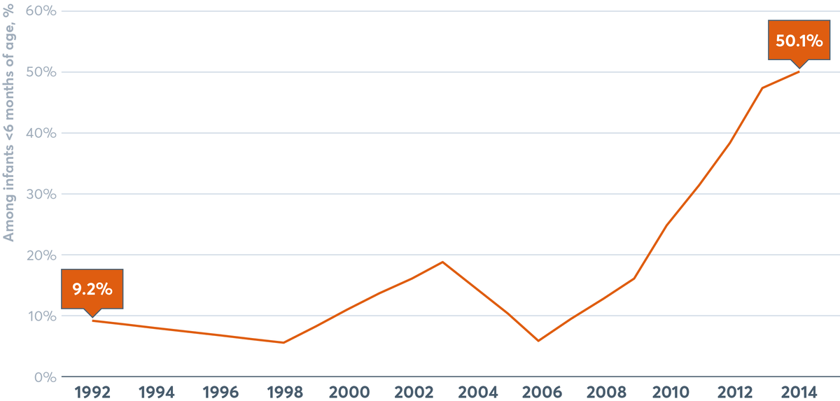 FIGURE 4.2 Exclusive breastfeeding rates in Burkina Faso, 1992–2014