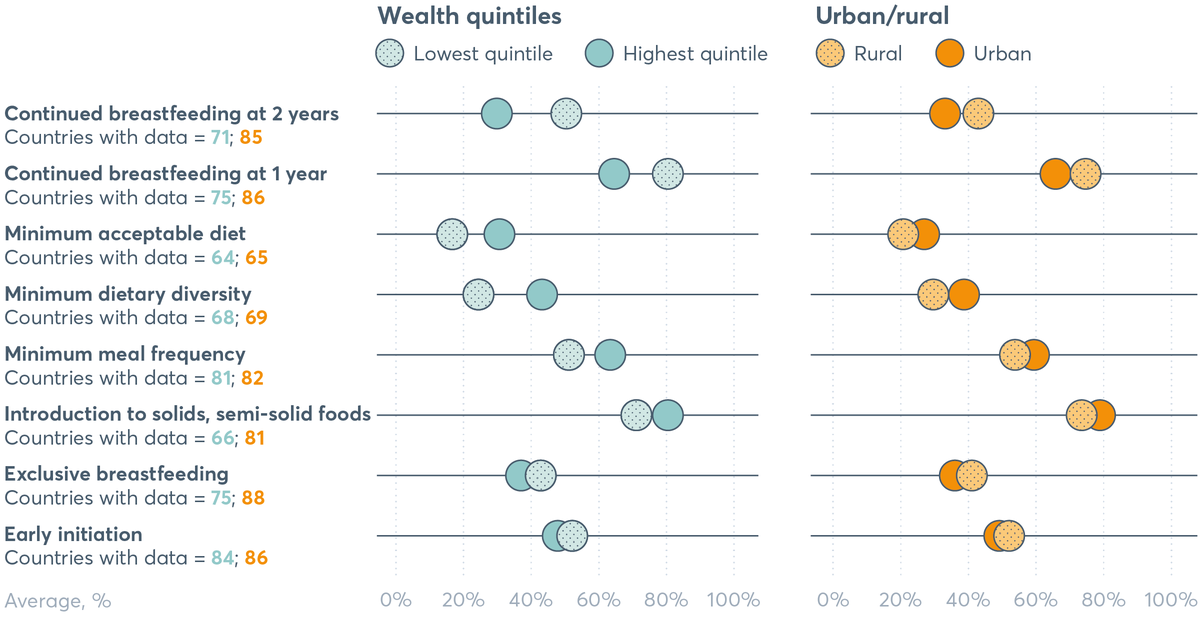 FIGURE 4.5 How infant and young child feeding practices differ across wealth quintiles, and urban and rural areas