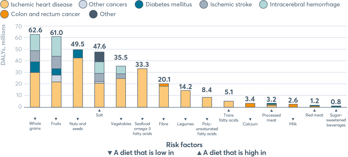 FIGURE 4.8 DALYs related to each dietary risk factor