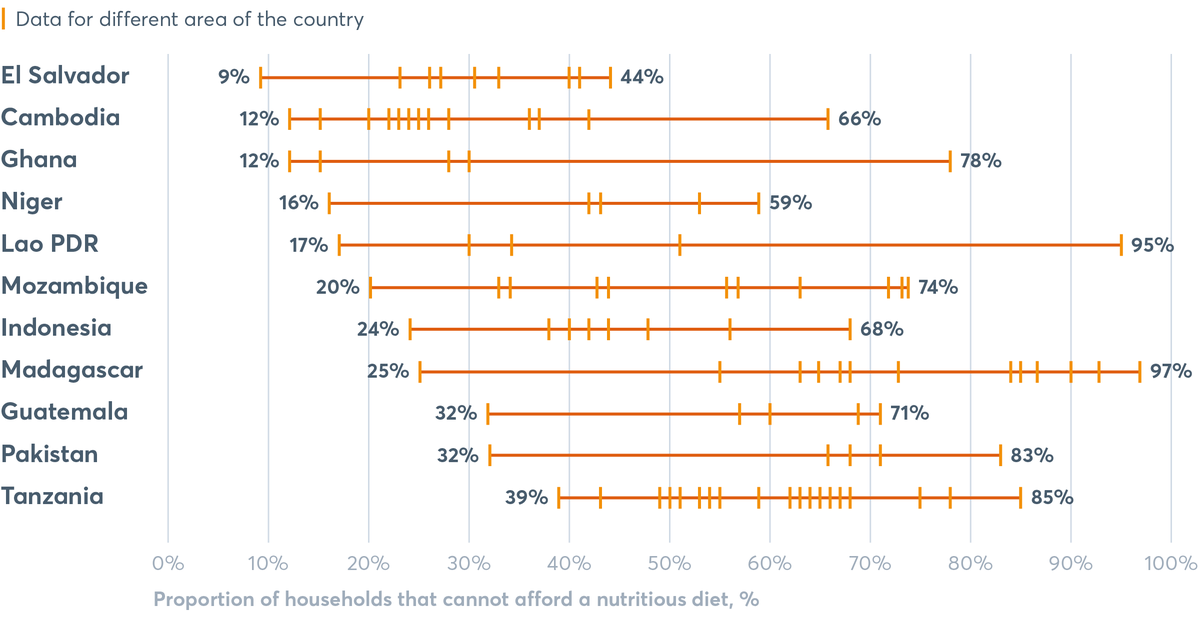 FIGURE 4.9 Range of non-affordability of a nutritious diet across areas in different countries