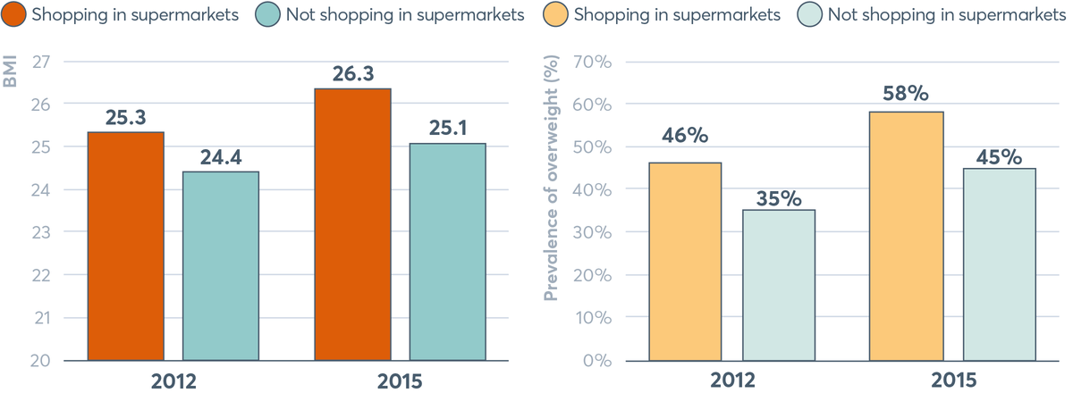 FIGURE 4.7 Supermarket users and non-users in Kenya: body mass index and overweight, 2012 and 2015