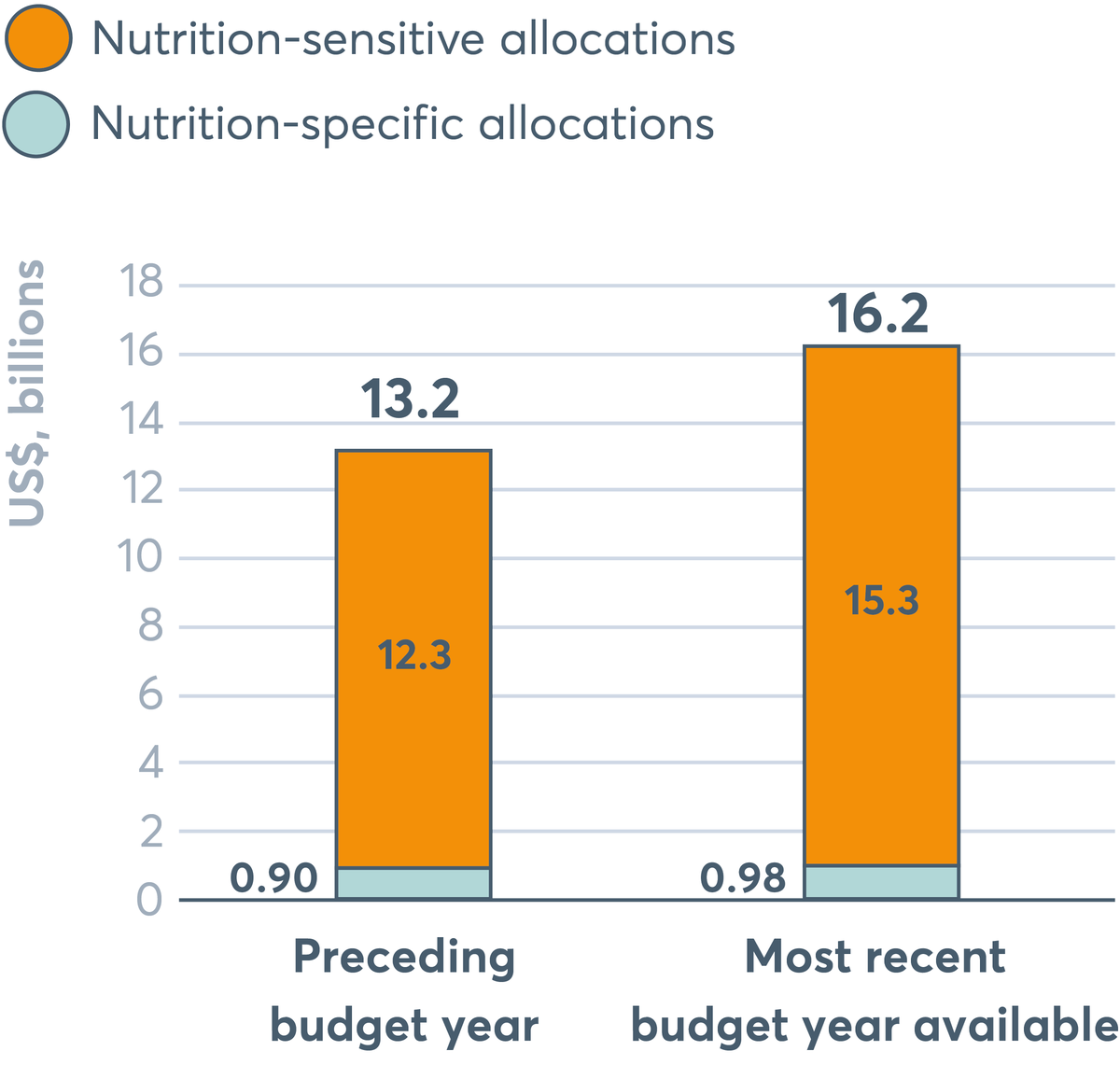 FIGURE 5.1 Domestic spending: Changes in total nutrition-specific and sensitive spending over 25 countries' previous two budget years