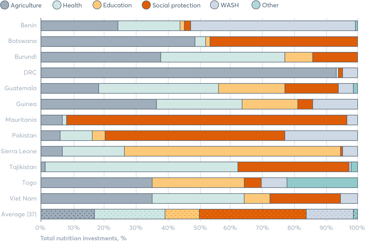 FIGURE 5.2 Nutrition investments by sector as a percentage of total nutrition investments
