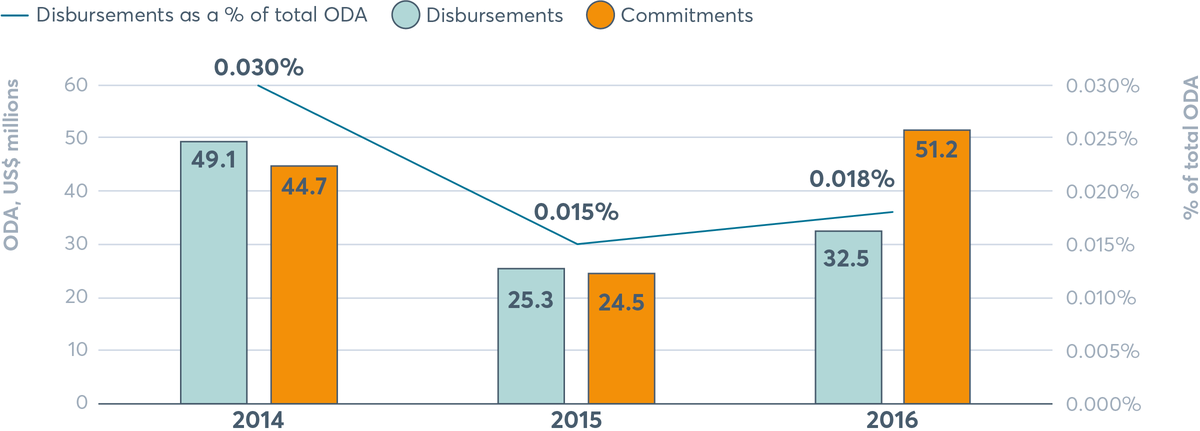 FIGURE 5.8 Diet-related NCD ODA disbursements and commitments, 2014–2016
