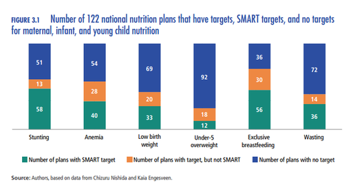 Bar chart: Number of 122 national nutrition plans that have targets, SMART targets and no targets for maternal, infant and young child nutrition. Source: Authors, based on data from Chizuru Nishida and Kaia Engesveen.